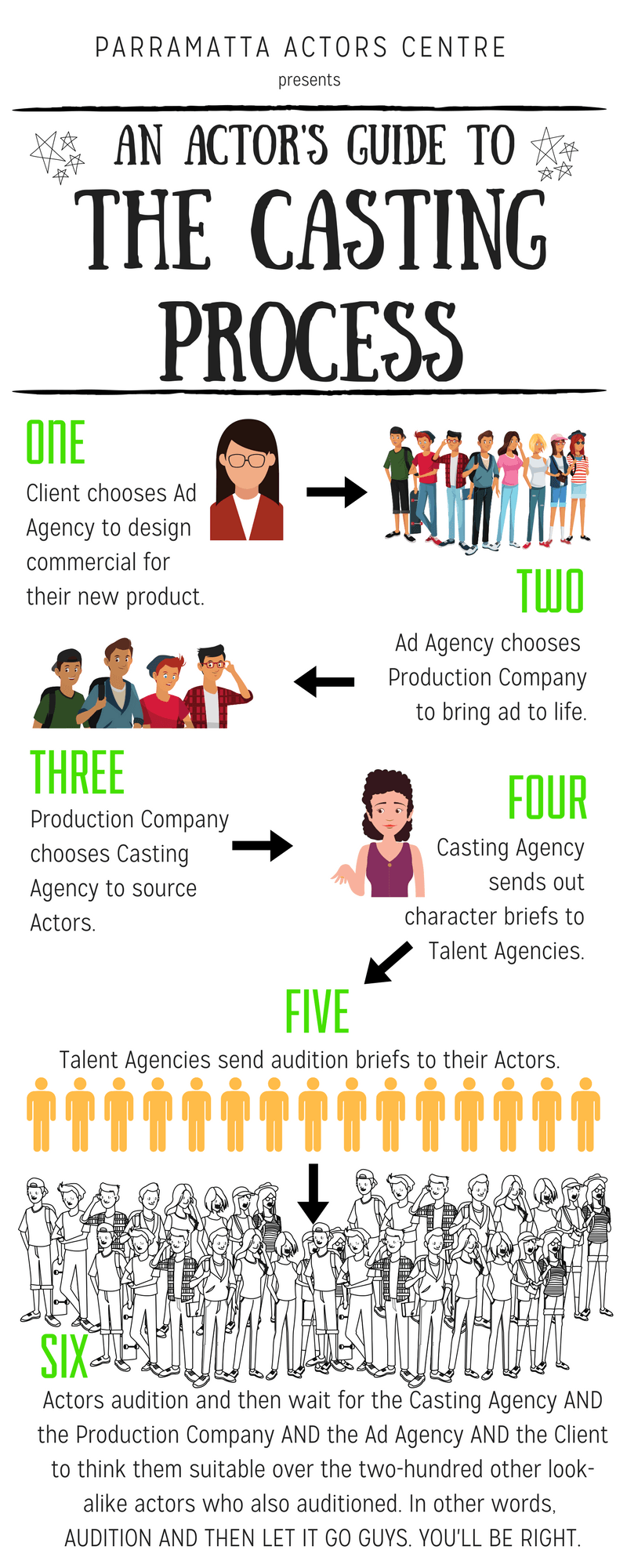 Actor's Guide To The Casting Process