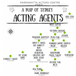 Top Acting Agencies Sydney